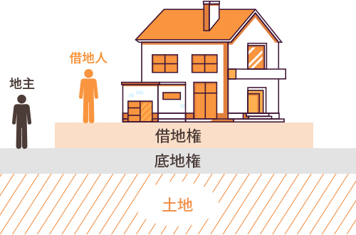 借地権、底地権に関する説明画像